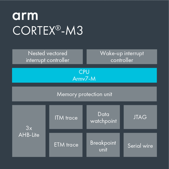 Cortex-M3.png