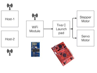 Internet of Things Using Tiva LaunchPad
