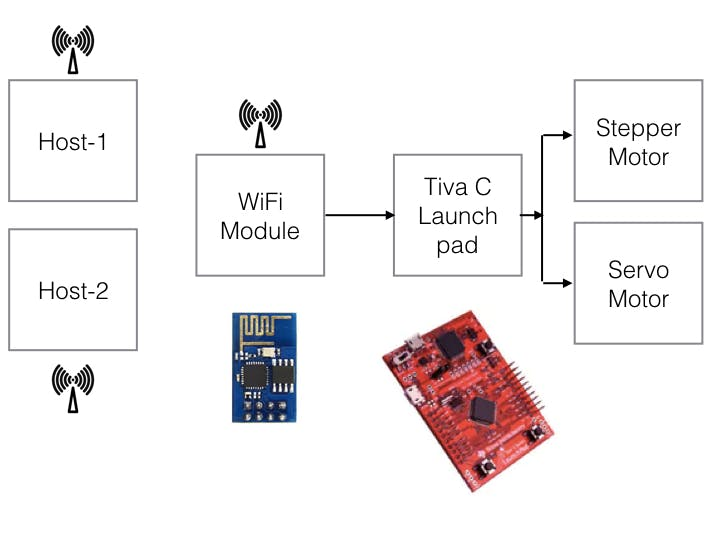 Internet of Things Using Tiva LaunchPad - Digilent Projects