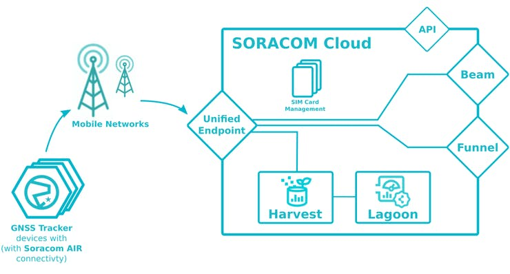 Data Flow from the Soracom AIR device to / in the Soracom Cloud services