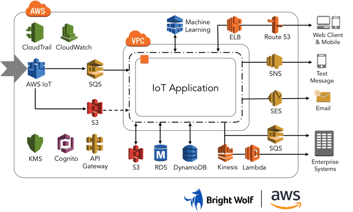 Amazon Web Services IoT Architecture