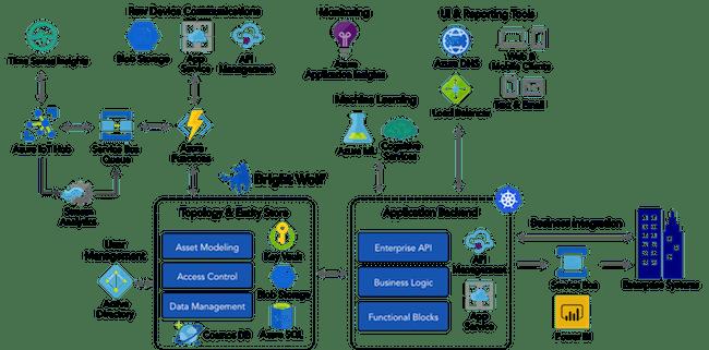 Azure IoT Architecture