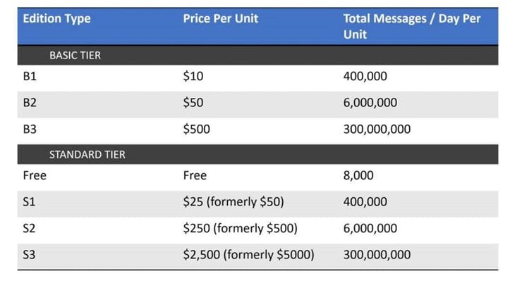 Microsoft Azure IoT pricing