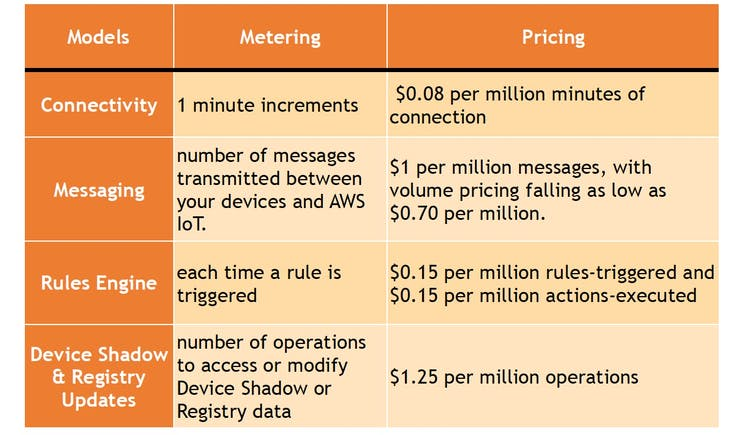 AWS IoT pricing