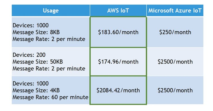 AWS IoT and Azure IoT Pricing