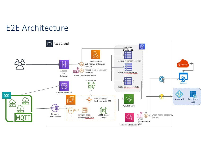 IoT AWS & Azure Smart Meeting Room