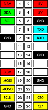 RPI pin layout