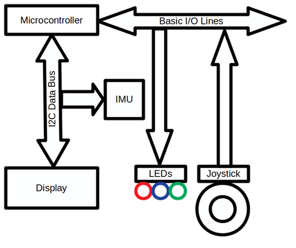Simplified Movement Tracking Block Diagram