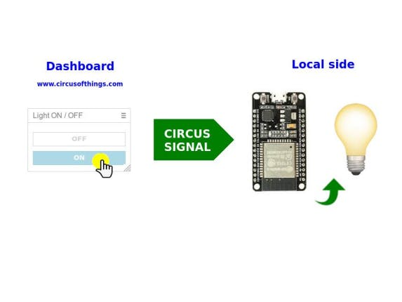 Switch a Light From Your Dashboard Using ESP32 and Circus - Hackster io