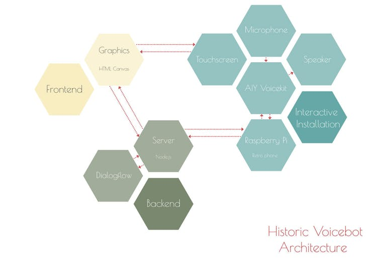 The Historic Voicebot Architecture