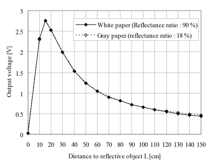 Example of  distance measuring characteristics (output)