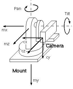 Scheme of the pan-tilt mechanism. In my case I use only pan