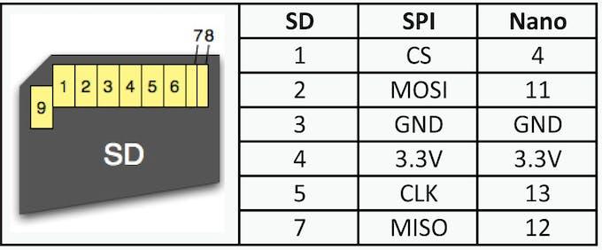 SD SPI signals and Arduino Nano Every connection through a level shifter
