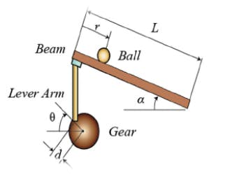 ball and beam model