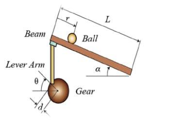 ball and beam model