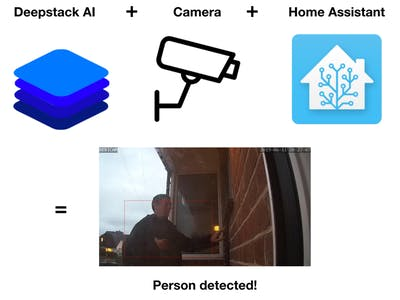 Add AI Brains to Your Home Camera System