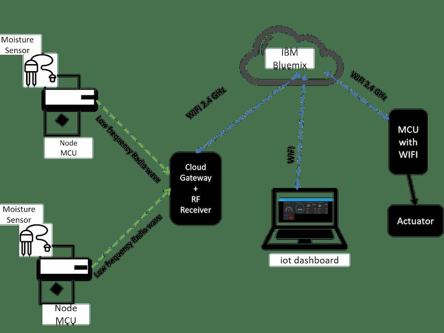 A Complete IoT Solution Framework
