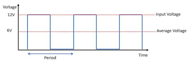 PWM example waveform