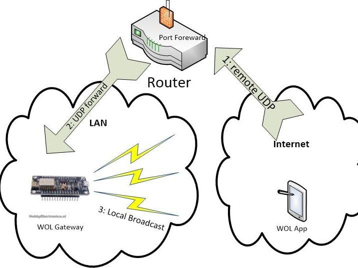 Wake On LAN (WOL) Gateway - Arduino Project Hub