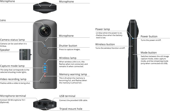 Figura 2. Ricoh Camera 360