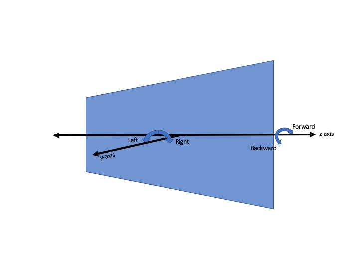 iPhone accelerometer steering scheme