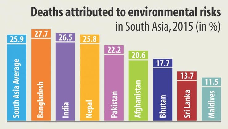 Source: https://www.thedailystar.net/frontpage/dhaka-second-most-polluted-air-city-in-world-living-toxic-air-1711213
