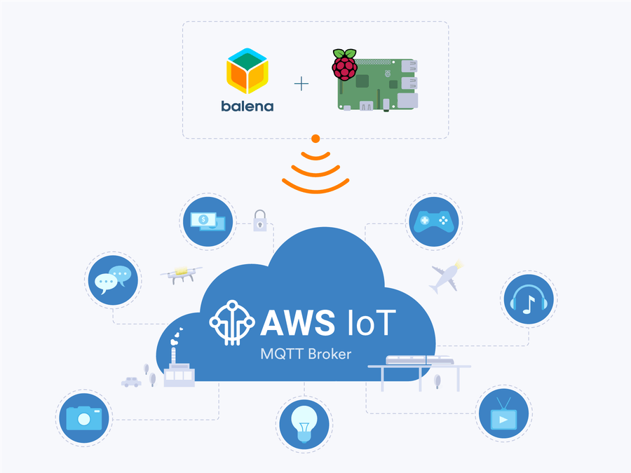 Use a Raspberry Pi to Communicate with Amazon AWS IoT - Hackster io