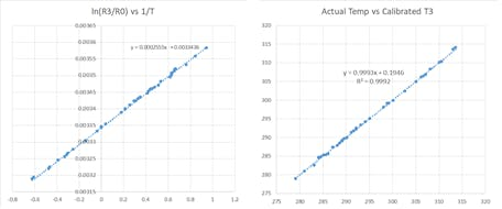 Figure 4. Calibration correlation