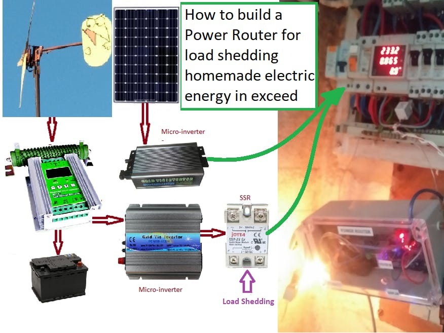 A Power Router to Optimize Homemade Electricity with Arduino