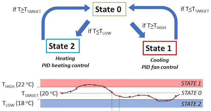 Figure 5: States of bioincubator and transitions between states