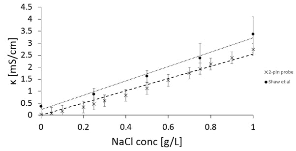 Figure 6. Specific conductivity of the agarose gels at different concentrations of NaCl at 18°C.