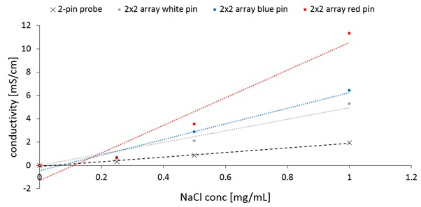 Figure 7. Specific conductivity of the agarose gels at different concentrations of NaCl at 18°C.