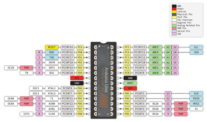 Translation chart showing Pins to Arduino IDE