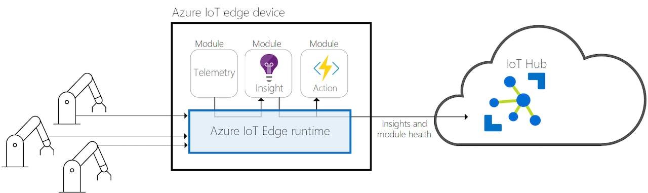 Azure IoT Edge on Raspberry Pi Buster - Hackster io
