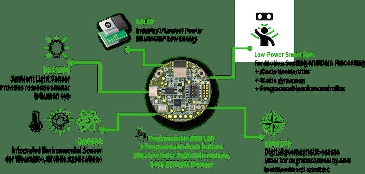 RSL10-Sensor-GEVB Diagram.png