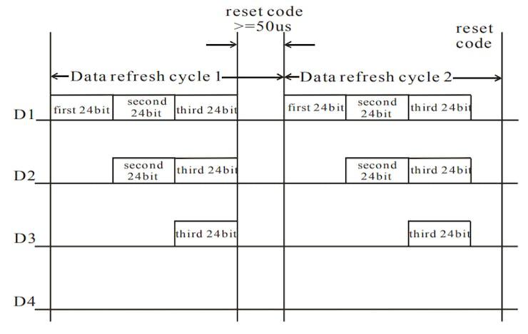 NeoPixel output demonstrating three NeoPixels