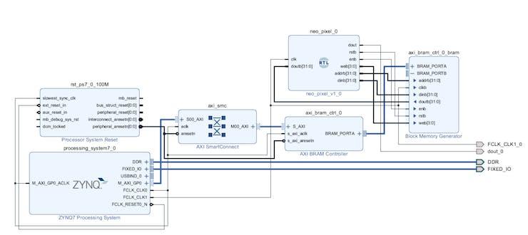 Overlay architecture in Vivado IP Integrator