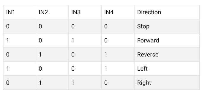 Input1...Input4 motor direction control logic inputs