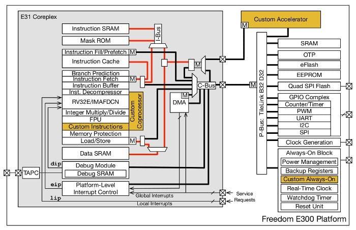 Top-Level Block Diagram of the E300 platform, © 2017 SiFive Inc