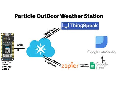 Outdoor Weather Monitoring System