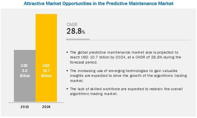Great growth for the predictive maintenance market. *Markets and markets