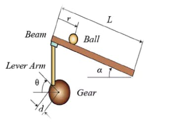 Model of ball and beam
