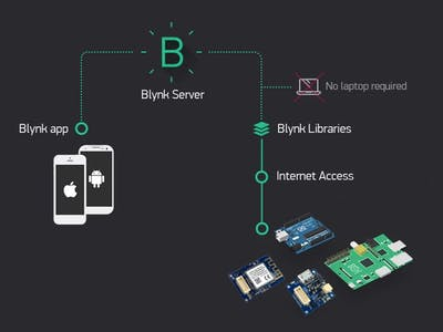 The Internet of Things: Getting Started with Blynk