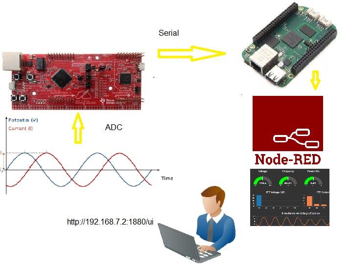 Smart Electrical Power Analyzer - BeagleBoard Projects