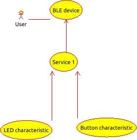 Push Nano's Button - Hackster io