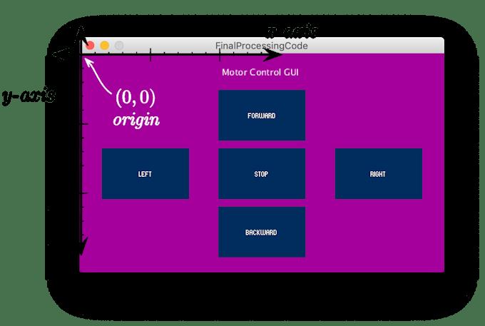 Computer Screen Coordinates System