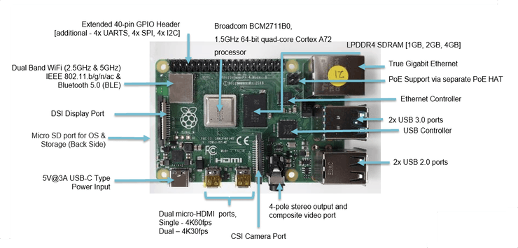 Meet the New Raspberry Pi 4, Model B - Hackster.io
