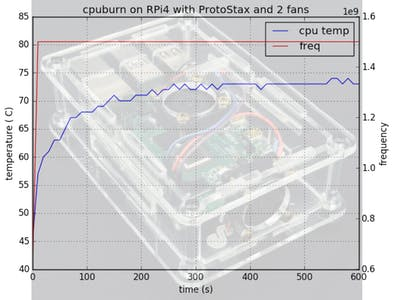 Raspberry Pi 4 - Conquering cpuburn with ProtoStax & 2 Fans