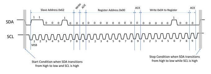 I2C Timing Diagram for Write Operation