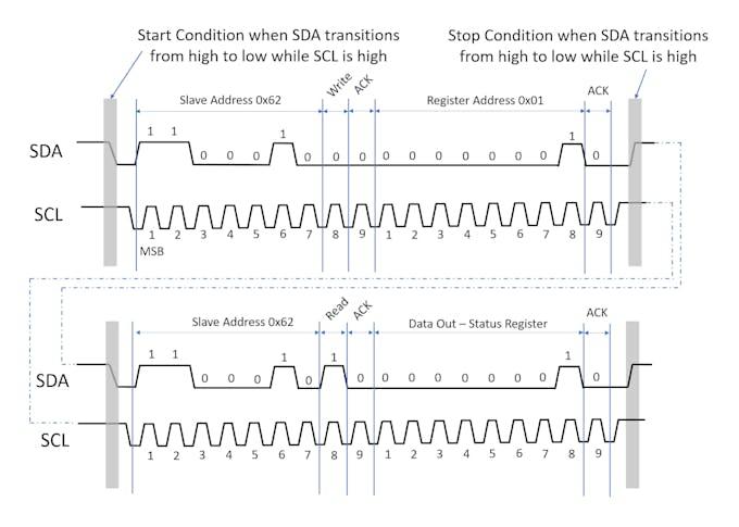 Timing Diagram to Read Status Register